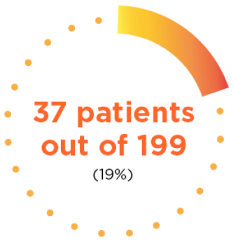 patients who achieved a cr saw the benefit of idhifa last for more than 8.2 months